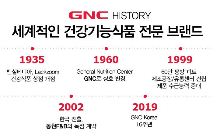 GNC HISTORY 세계적인 건강기능식품 전문 브랜드