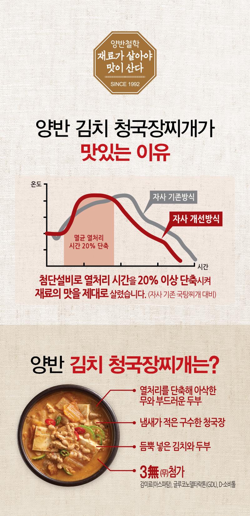 양반 김치 청국장찌개가 맛있는 이유 첨단설비로 열처리 시간을 20%이상 단축시켜 재료의 맛을 제대로 살렸습니다.
