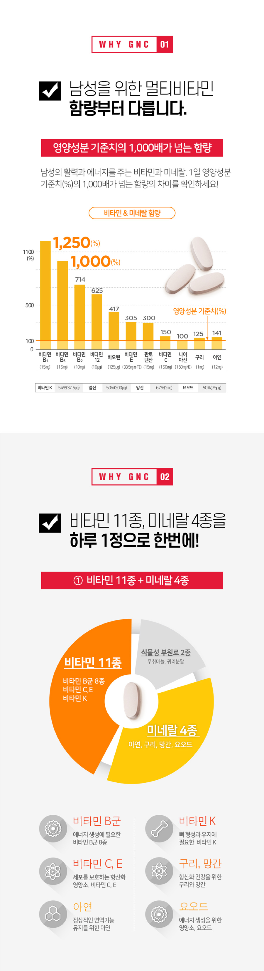 GNC 메가맨 (1,500mg X 90정)